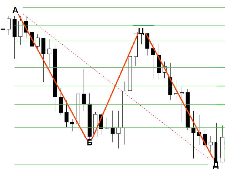 Pattern 5-0
